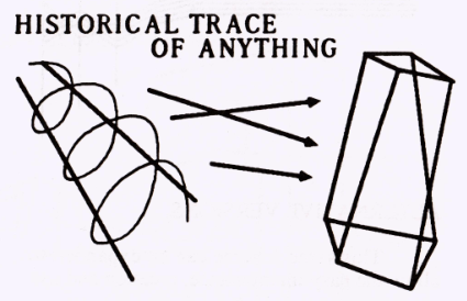A drawing titled 'Historical trace of anything'.