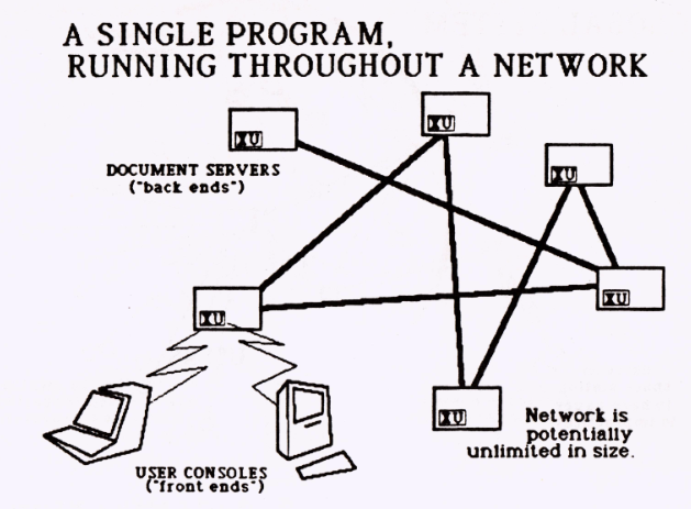 A diagram titled 'A single program, running throughout a network', showing several squares labeled 'document servers' or 'user consoles'.